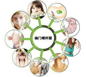 幽门螺杆菌的检查和治疗办法